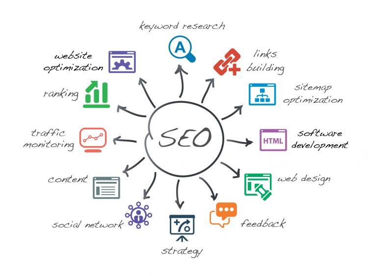 SEO - Iconica Communications
