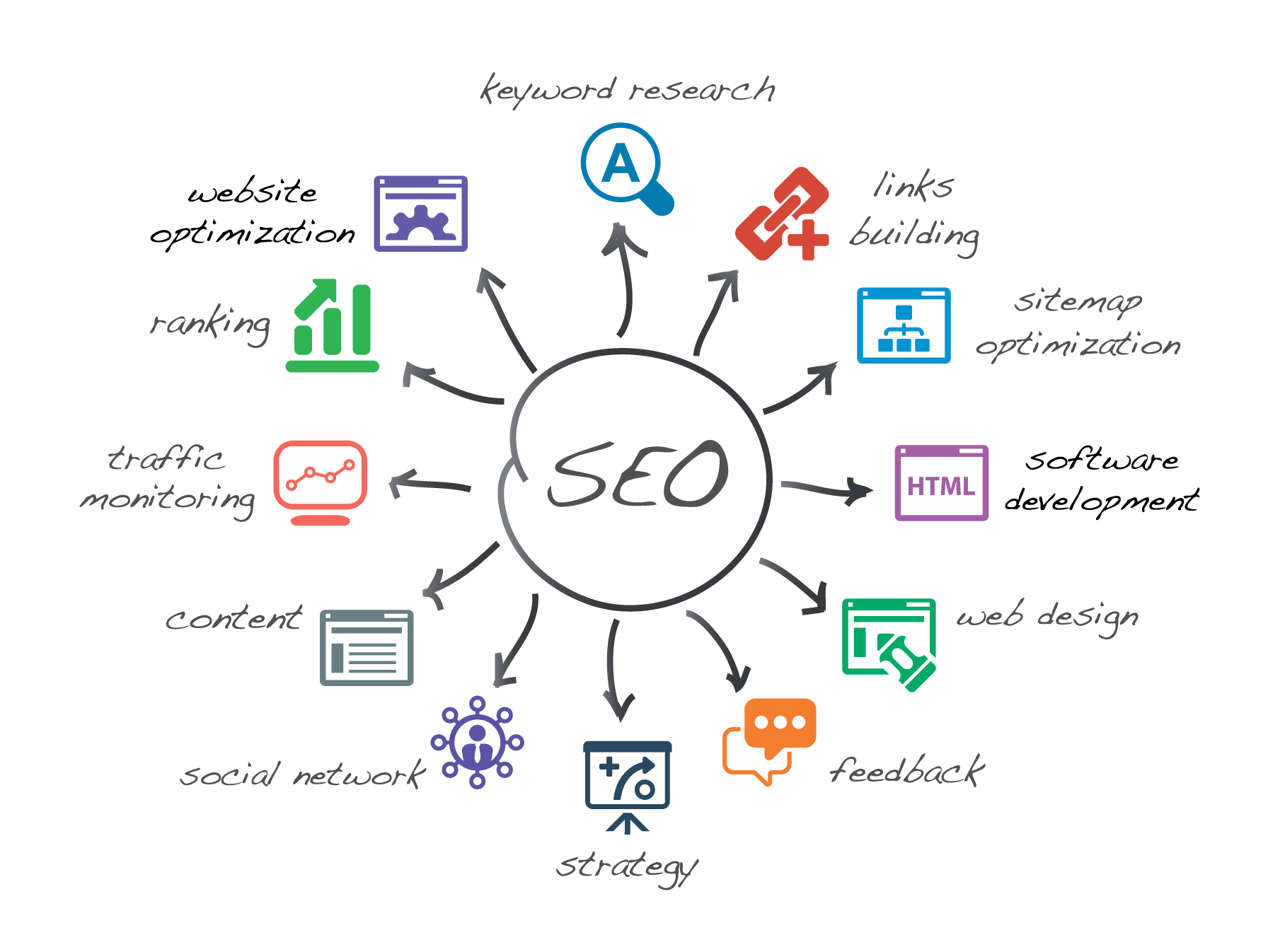 SEO - Iconica Communications